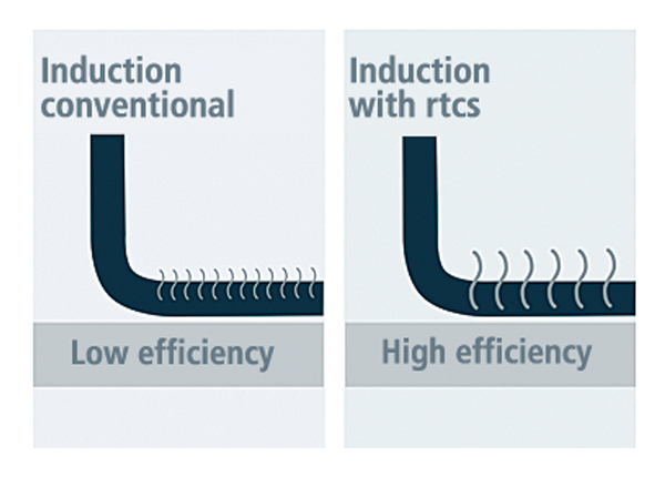 RTCSmp® Versus Conventional Induction